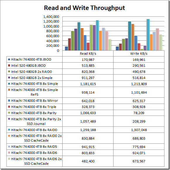 ReadWriteKBPS