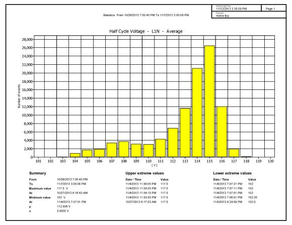 Home - Statistics