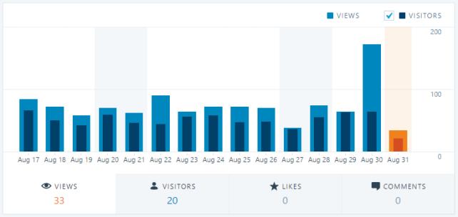 WordPress.Stats
