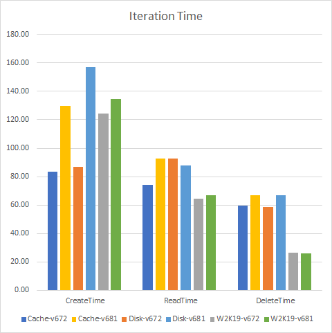 IterationTime